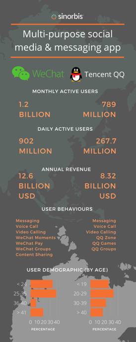 wechat-qq-chinese-social-media-infographics