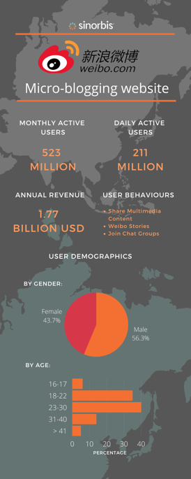 weibo-chinese-social-media-infographics