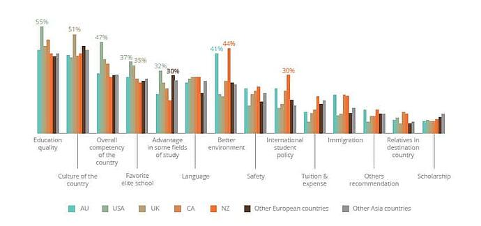 Factors influence Chinese students study abroad