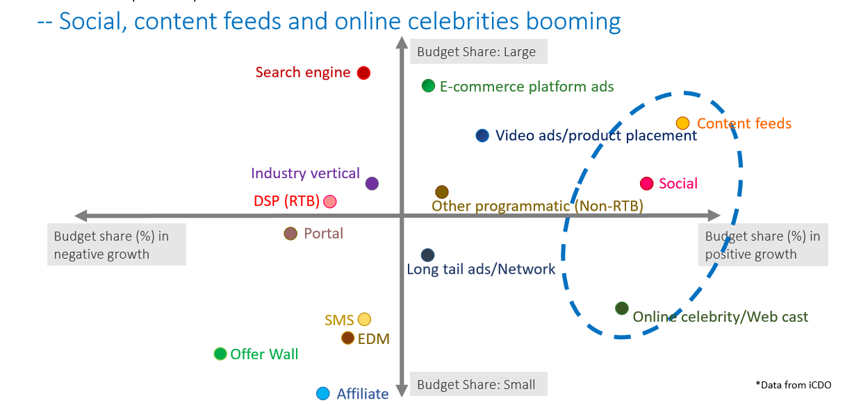 Content feeds, social and online celebrity are China's emerging sources for high quality website traffic