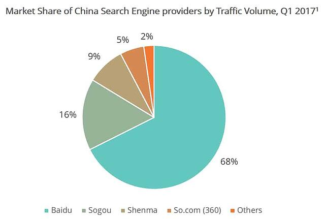 Chinese-search-engine-market-share.png