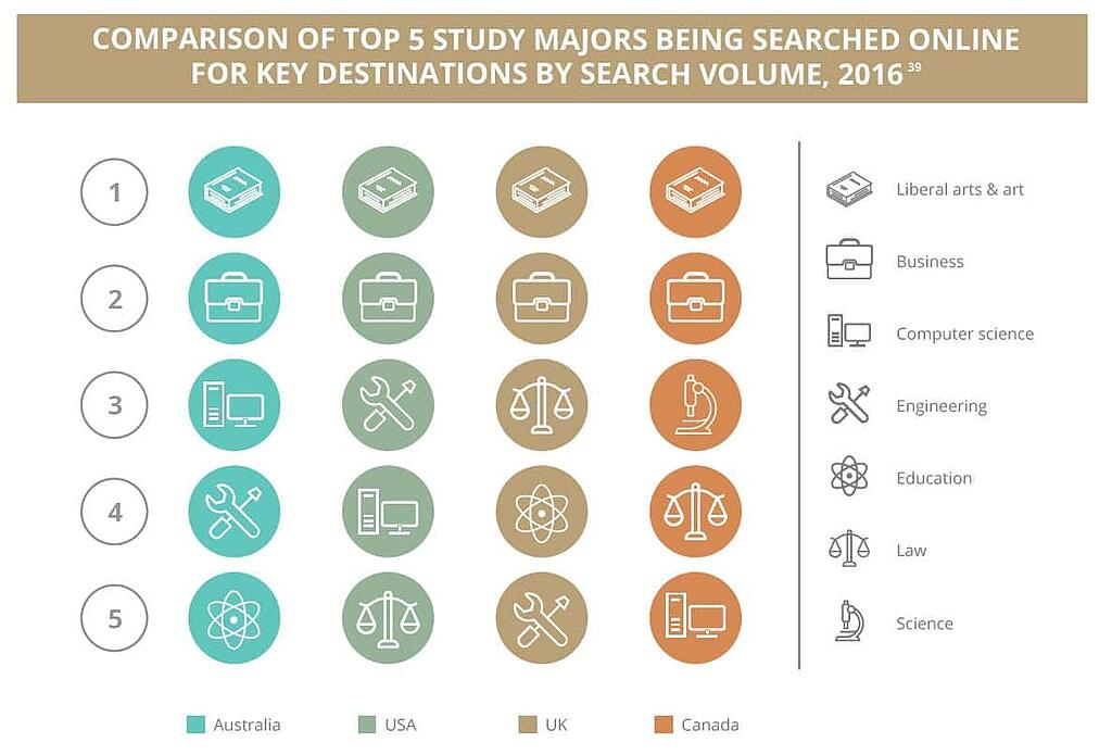 Comparison of top 5 study majors.jpg