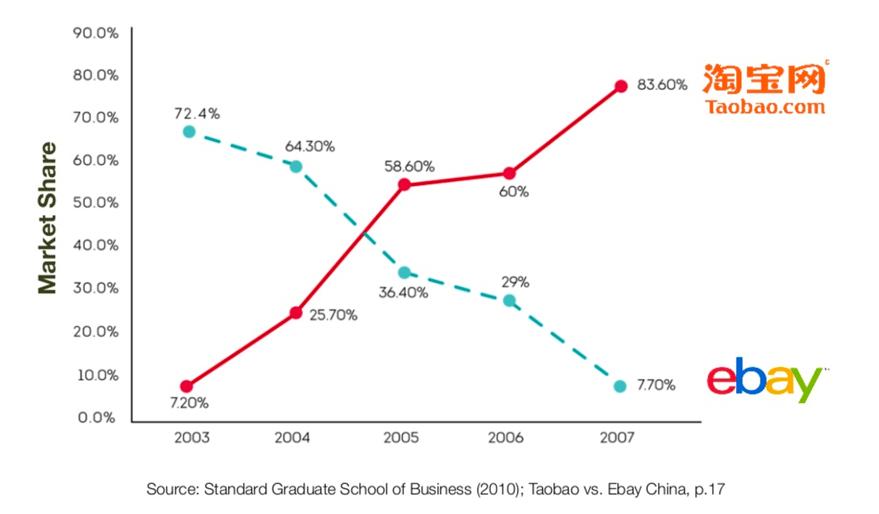 ebay performance in China versus Taobao