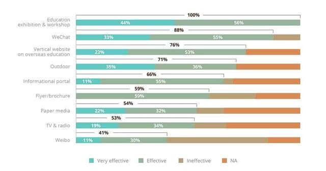 Effectiveness of overseas education ads by channel.jpg