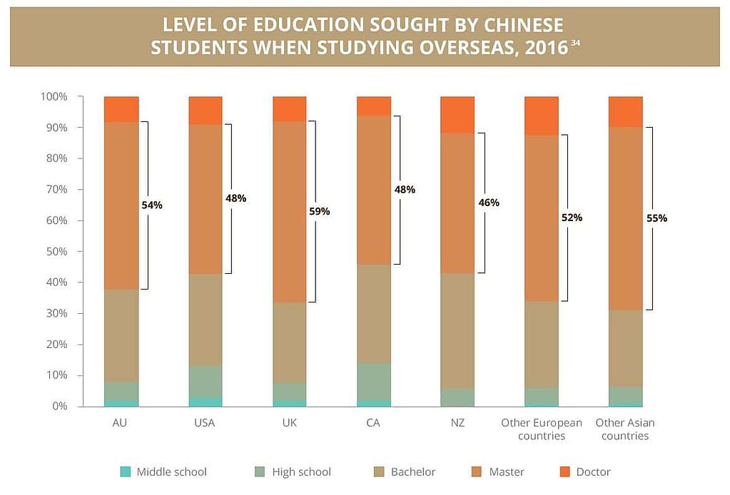 Level of education sought by chinese students when studying overseas.jpg