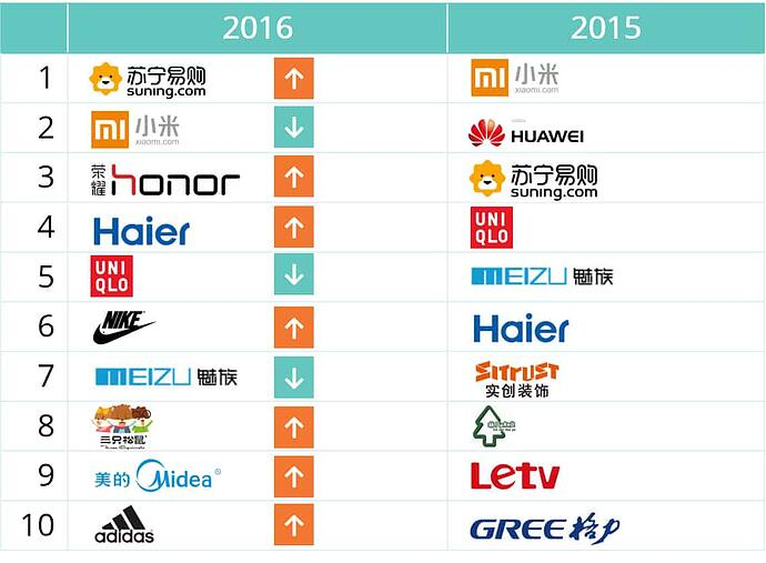 2016's Top-selling Brands