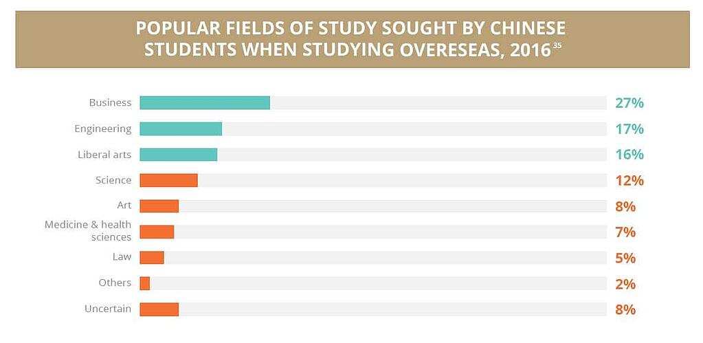 Popular fields of study sought by Chinese students when studying overseas.jpg
