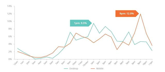 TIME SLOT DISTRIBUTION OF ONLINE SEARCH VOLUME FROM CHINA FOR AUSTRALIAN EDUCATION.jpg