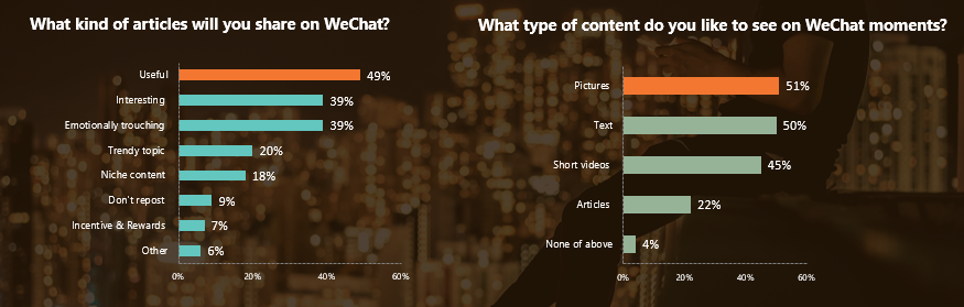 What content formats work on WeChat