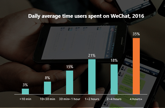 WeChat user activity