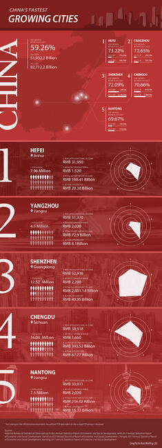 CB-Chinas-fastest-growing-cities