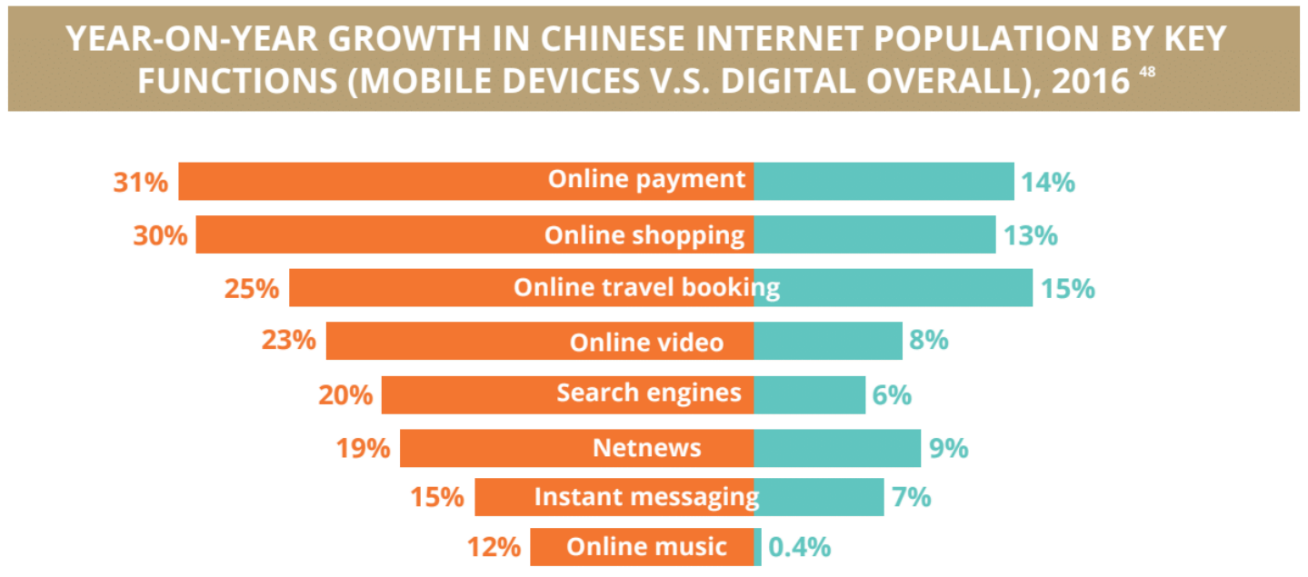 Chinese internet population