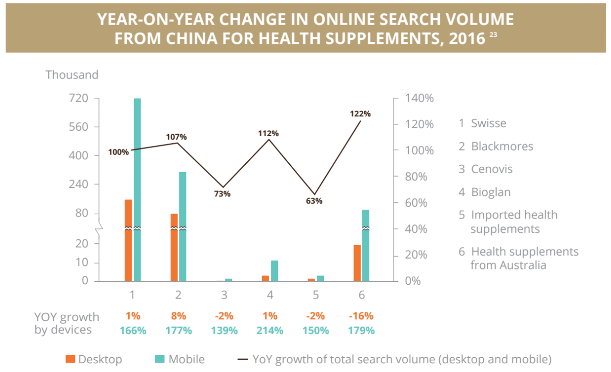 Search Volume from China
