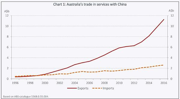 Services trade Australia China