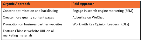 Comparison organic and paid traffic drivers Chinese website