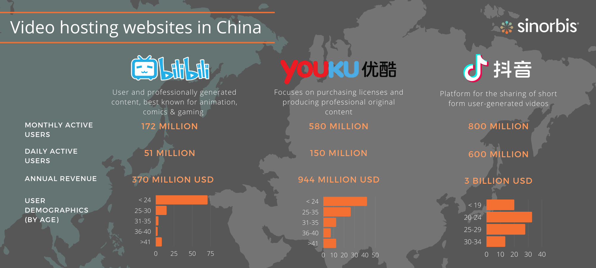 video-hosting-websites-in-china-infographics