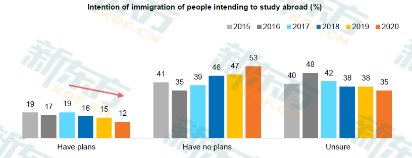 Intention of Immigration for those Studying Abroad